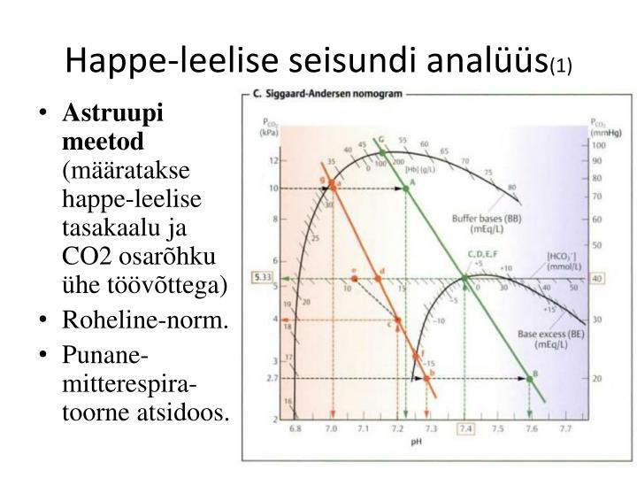 Happe-leelise seisundi analüüs