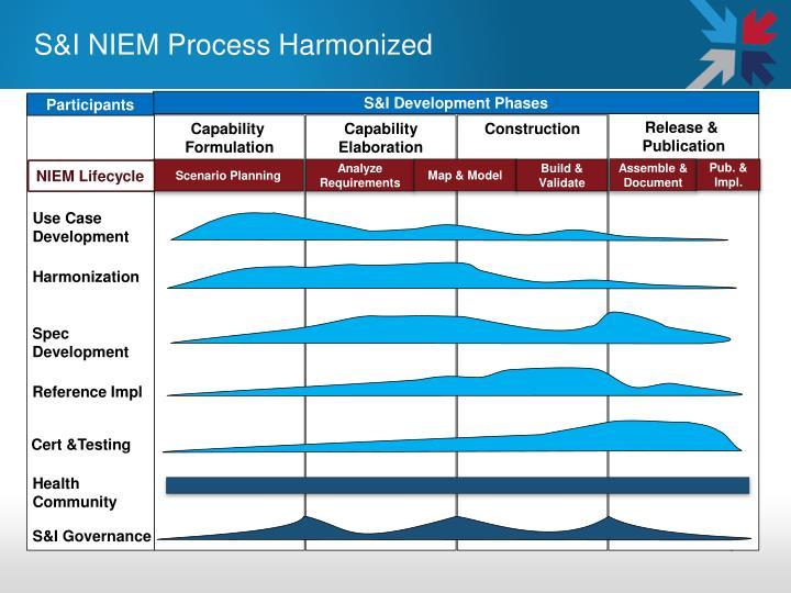 S&I NIEM Process Harmonized