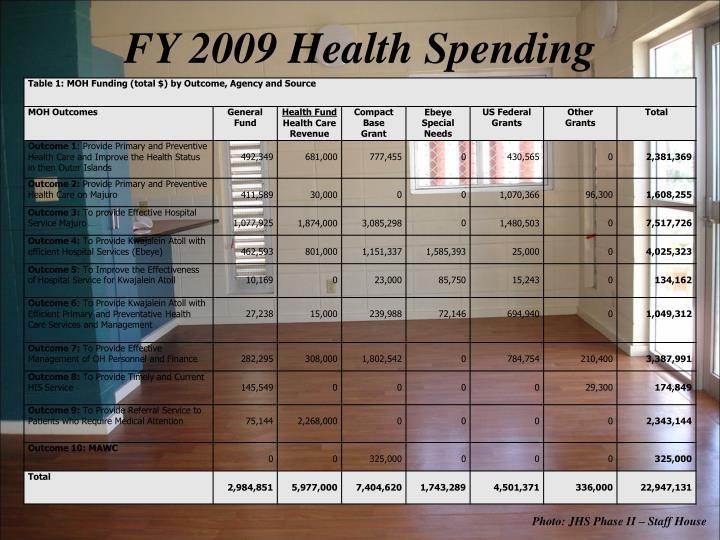 FY 2009 Health Spending