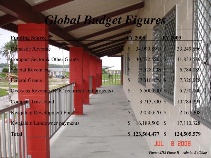Global Budget Figures