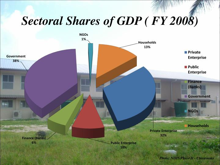 Sectoral Shares of GDP ( FY 2008)