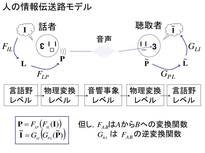 人の情報伝送路モデル