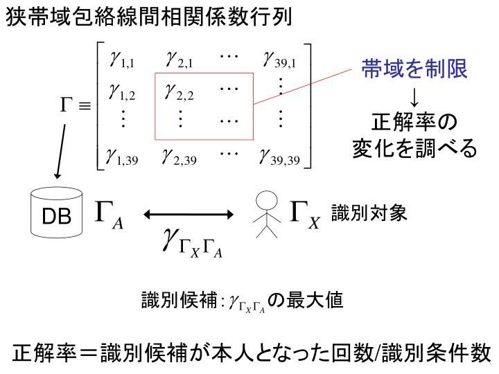狭帯域包絡線間相関係数行列