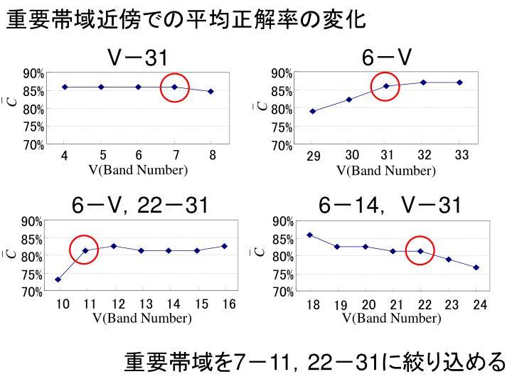 重要帯域近傍での平均正解率の変化