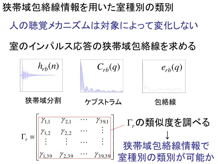 狭帯域包絡線情報を用いた室種別の類別