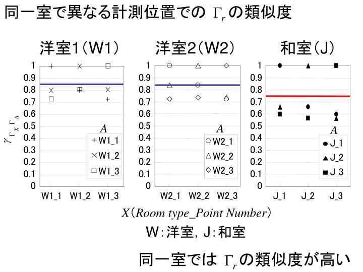 同一室で異なる計測位置での  の類似度