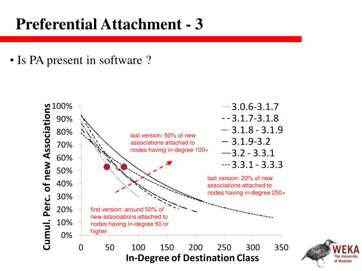 Preferential Attachment - 3