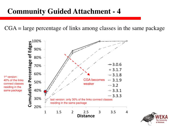 Community Guided Attachment - 4
