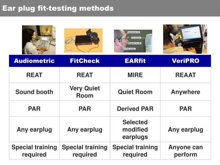 Ear plug fit-testing methods