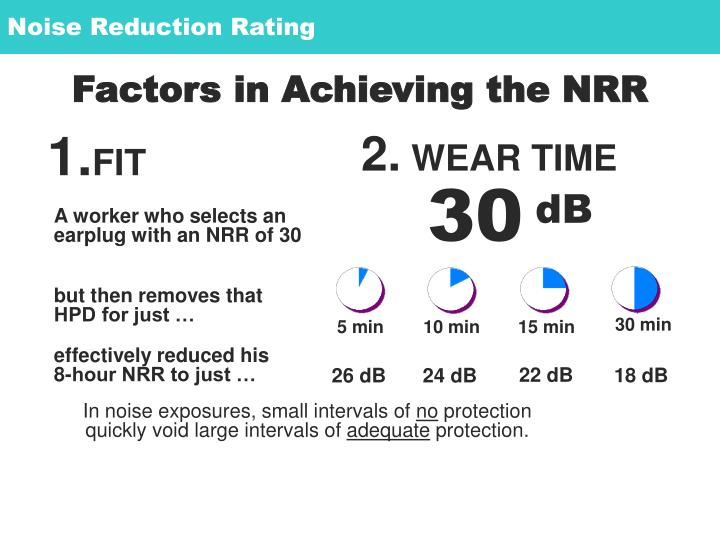 Noise Reduction Rating