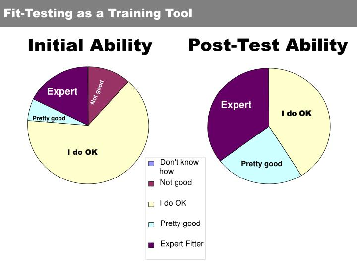 Fit-Testing as a Training Tool
