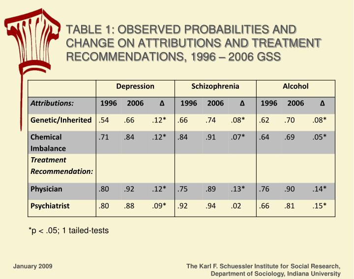 TABLE 1: OBSERVED PROBABILITIES AND CHANGE ON ATTRIBUTIONS AND TREATMENT RECOMMENDATIONS, 1996 – 2006 GSS