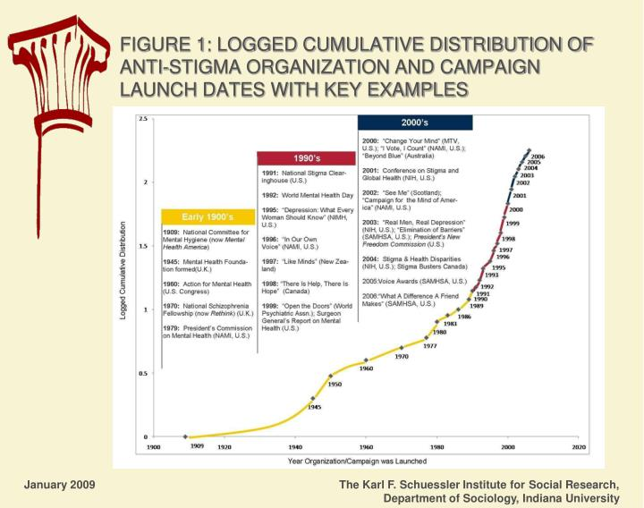 FIGURE 1: LOGGED CUMULATIVE DISTRIBUTION OF ANTI-STIGMA ORGANIZATION AND CAMPAIGN LAUNCH DATES WITH KEY EXAMPLES