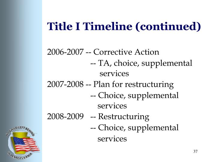 Title I Timeline (continued)