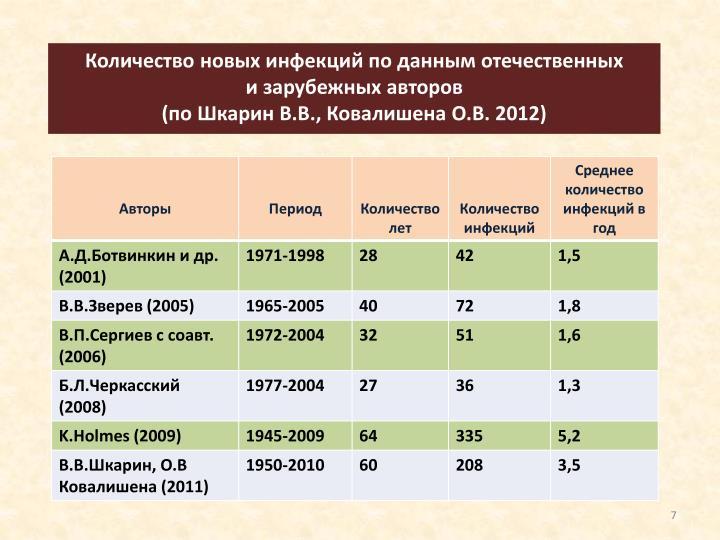 Количество новых инфекций по данным отечественных