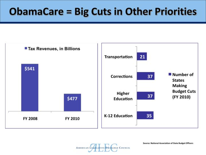 ObamaCare = Big Cuts in Other Priorities
