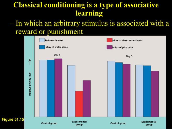 Classical conditioning is a type of associative learning