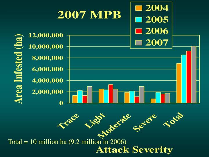 Total = 10 million ha (9.2 million in 2006)