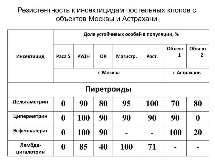 Резистентность к инсектицидам постельных клопов с объектов Москвы и Астрахани