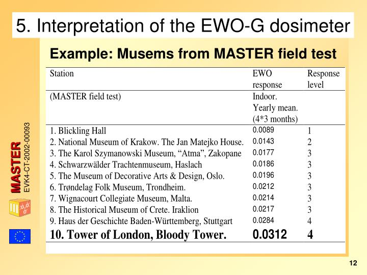 5. Interpretation of the EWO-G dosimeter