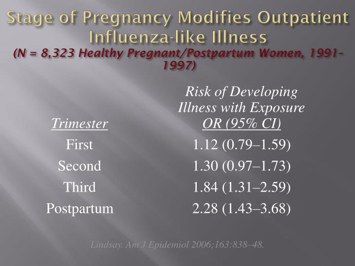 Stage of Pregnancy Modifies Outpatient Influenza-like Illness
