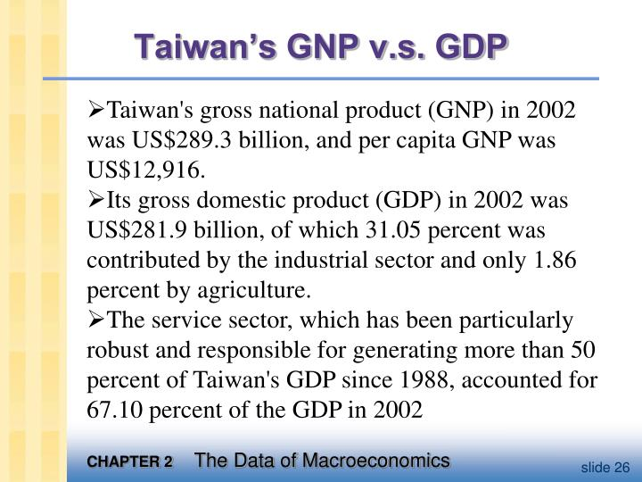 Taiwan's GNP v.s. GDP