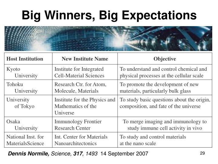 Big Winners, Big Expectations
