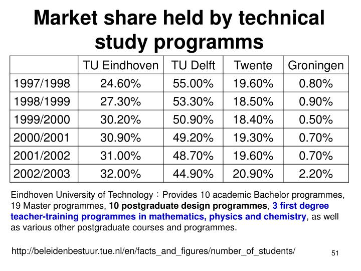 Market share held by technical study programms