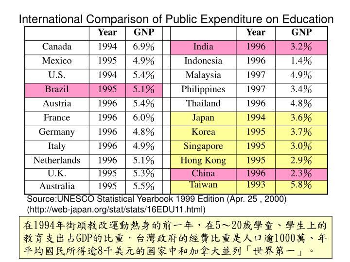 International Comparison of Public Expenditure on Education
