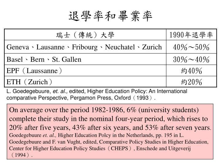 退學率和畢業率