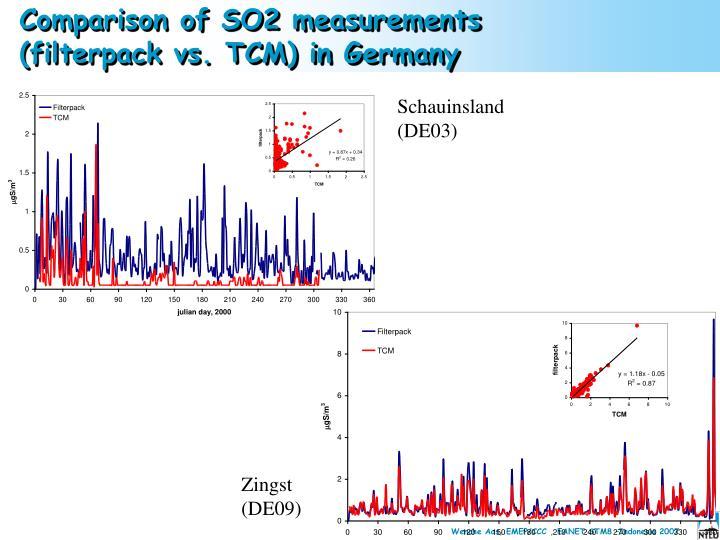 Comparison of SO2 measurements