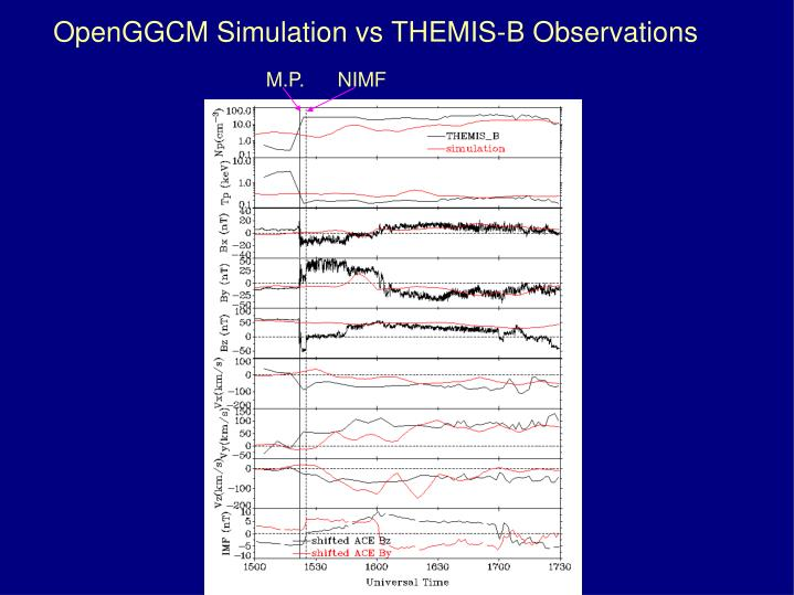 OpenGGCM Simulation vs THEMIS-B Observations