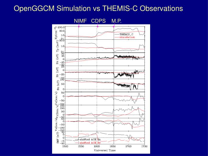 OpenGGCM Simulation vs THEMIS-C Observations