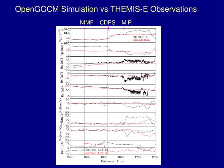 OpenGGCM Simulation vs THEMIS-E Observations