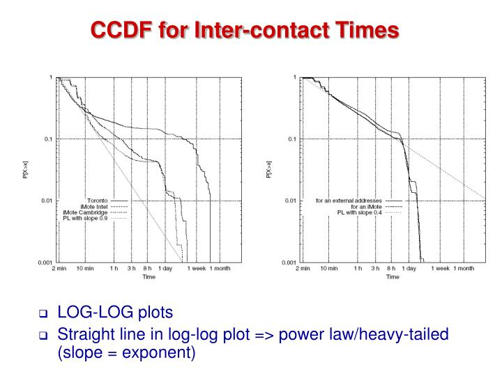 CCDF for Inter-contact Times
