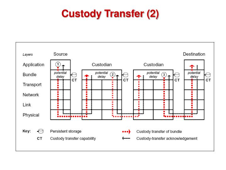 Custody Transfer (2)