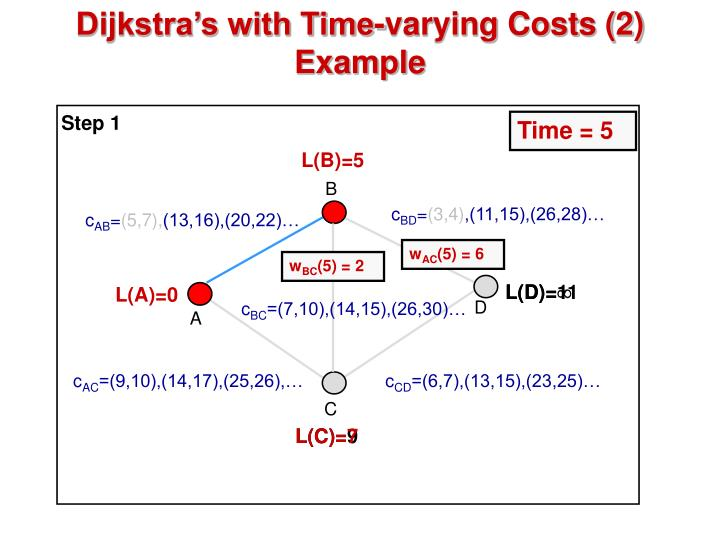 Dijkstra's with Time-varying Costs (2)