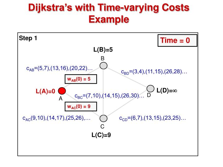 Dijkstra's with Time-varying Costs