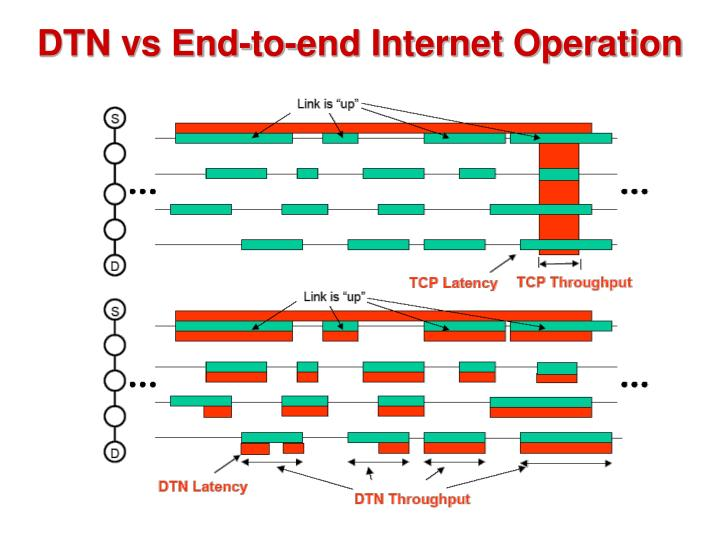DTN vs End-to-end Internet Operation