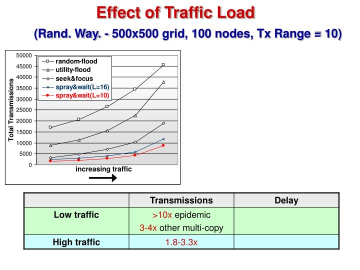 Effect of Traffic Load