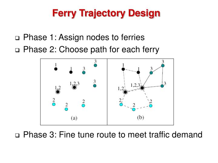 Ferry Trajectory Design