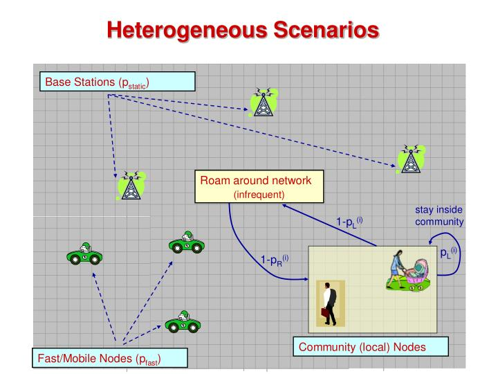 Heterogeneous Scenarios
