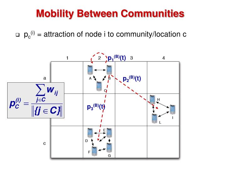 Mobility Between Communities