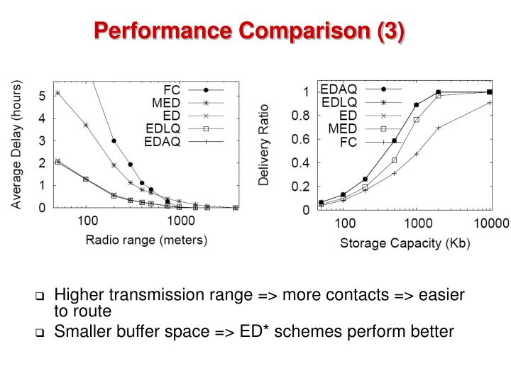 Performance Comparison (3)