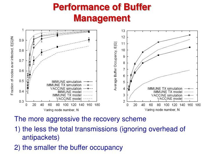 Performance of Buffer Management