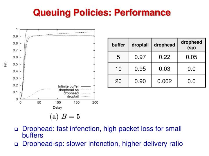 Queuing Policies: Performance