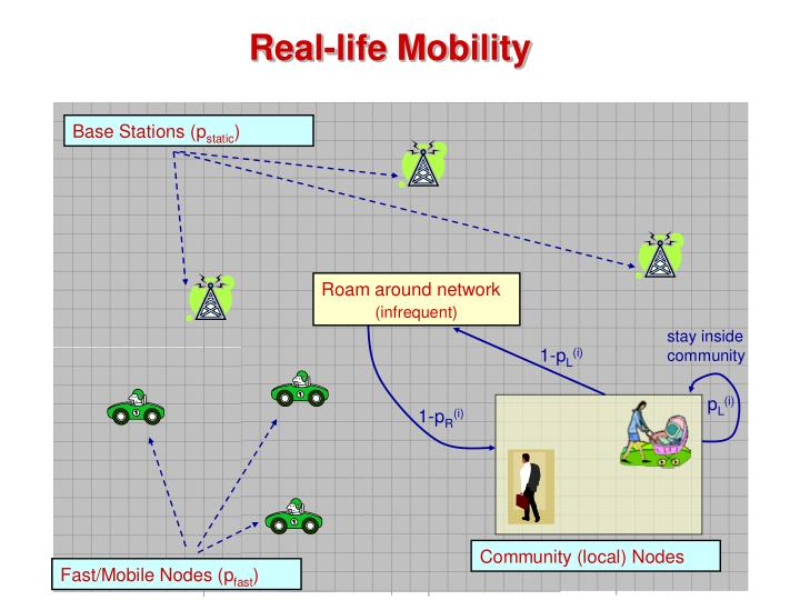 Real-life Mobility