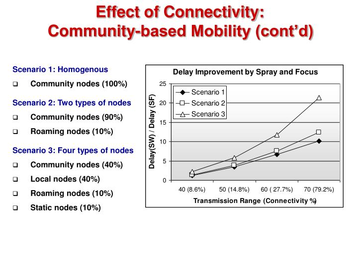 Effect of Connectivity: