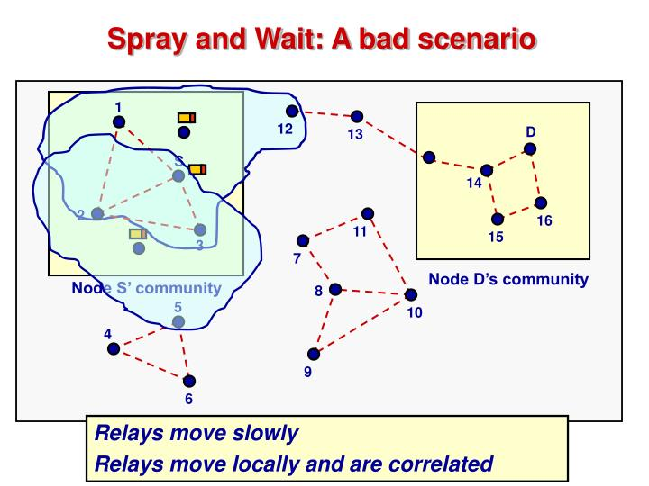 Spray and Wait: A bad scenario