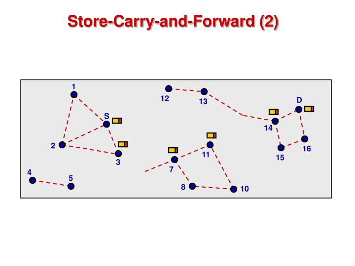 Store-Carry-and-Forward (2)